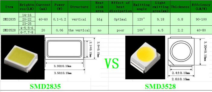 What is the difference between SMD3528 vs SMD2835